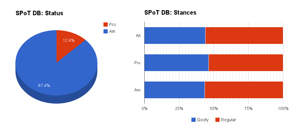 The Real Goofy Vs Regular A Look At Skateboarders In The Spot Database Electron Exchange